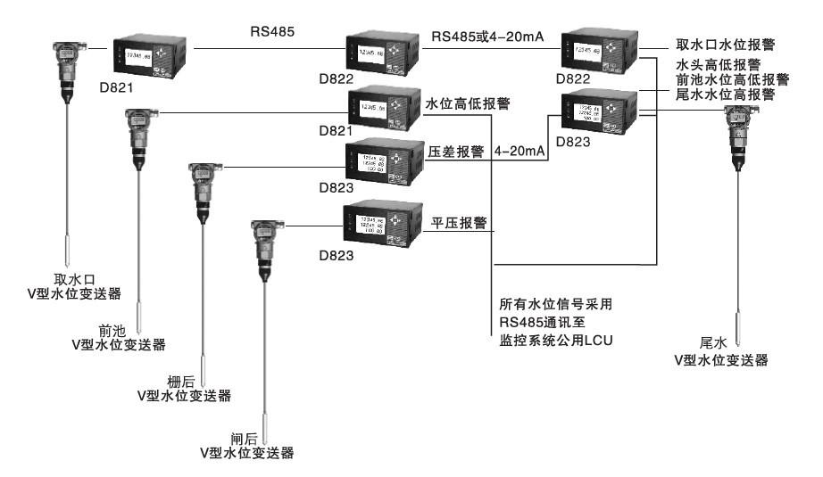 SAIL-D系列智能水位监测仪主要应用于水力测量系统的前池、尾水、压差、平压、毛水头、以及水位远传.jpg